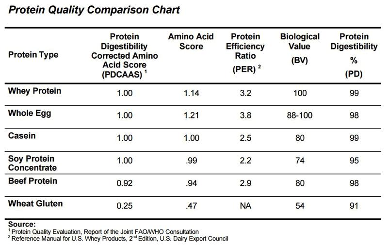 protein-comparison-chart